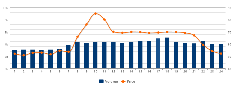 Variable electricity prices as a result of trade on the EPEX