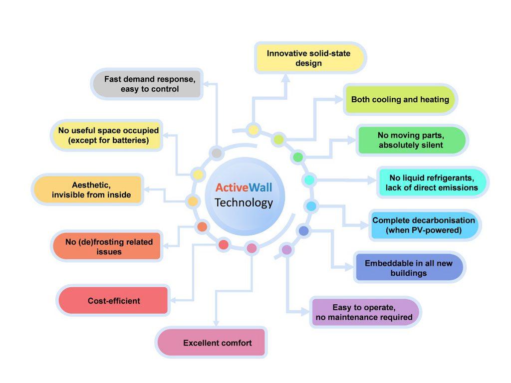 ActiveWall advantages