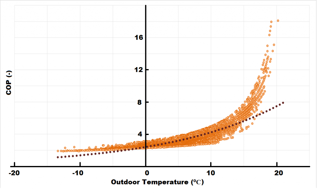 ActiveWall COP as function of outdoor temperature